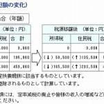 税源移譲の開始と定率減税の廃止(平成19年の出来事)