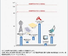 電磁波のグラフ