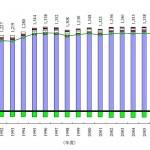 日本の温室効果ガス排出量データ