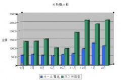 光熱費比較グラフ