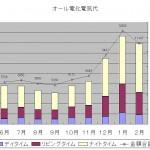 オール電化グラフ